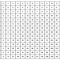 Multiplication is for 1st grade, not fundraising.
